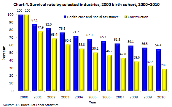 Chart 4. Survival rate by selected industries, 2000 birth cohort, 2000–2010