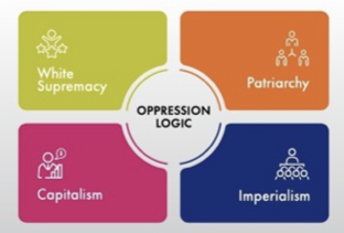 """Diagram with """"oppression logic"""" in the center and four boxes around it: """"white supremacy,"""" capitalism,   """"imperialism,"""" and """"patriarchy."""""""