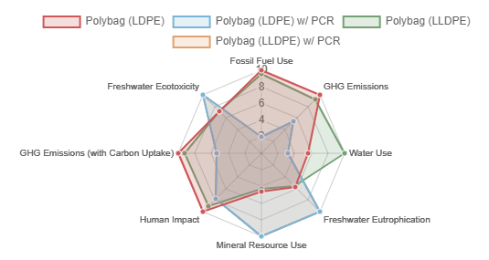 A spider chart illustrating the polybag (LDPE) w/ PCR option is has the least environmental impact, based on LCA indicators, when comparing it to a polybag (LDPE), polybag (LLDPE), and polybag (LLDPE) w/ PCR.