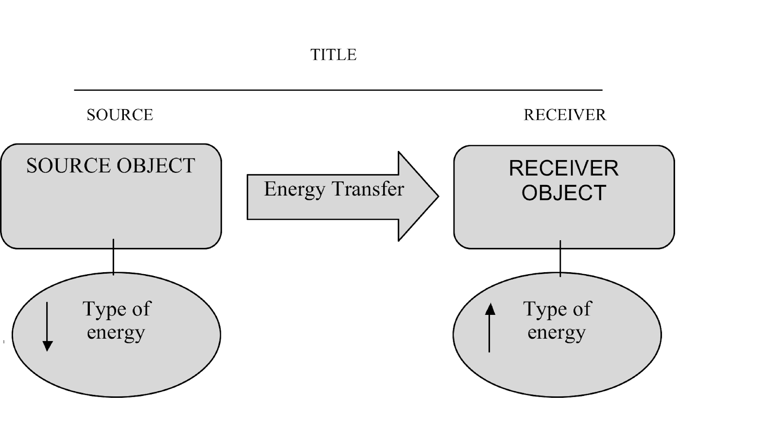 Image result for energy diagram source receiver