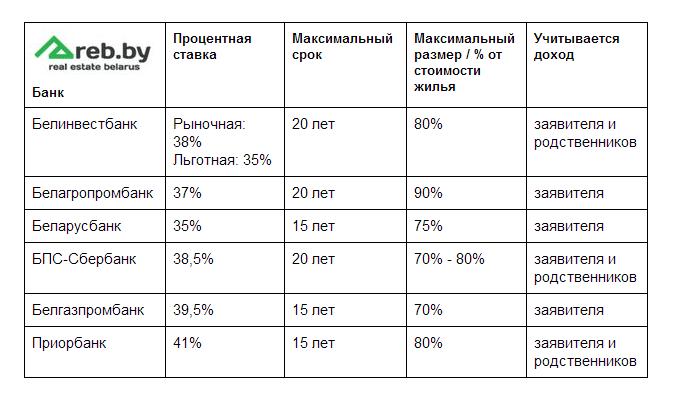 Таблица кредитов - 3.png