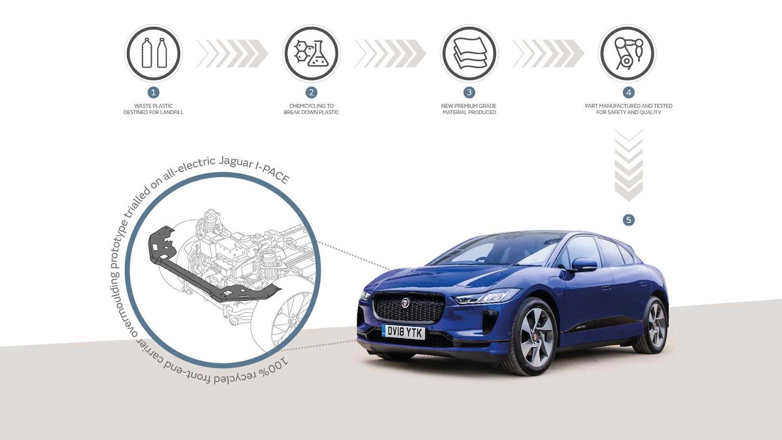 Створення приладових панелей нового покоління і зовнішніх деталей кузова I-PACE