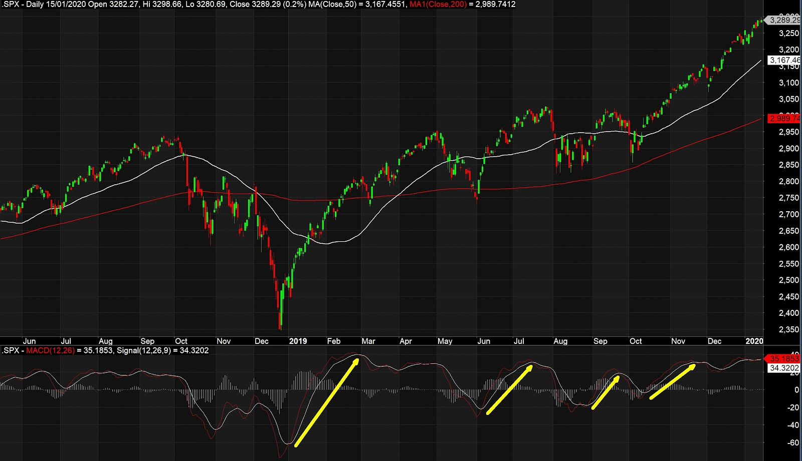 What Is Trend Trading And How Does It Work │ Trend Following Stock Example Crossover Of MACD