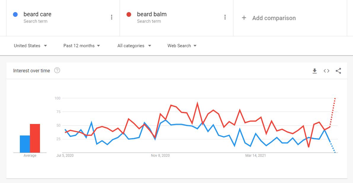 Beard Balm - Google Trends & Pinterest Trends