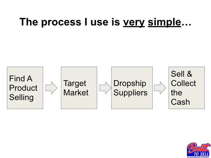 Система продаж в электронной коммерции