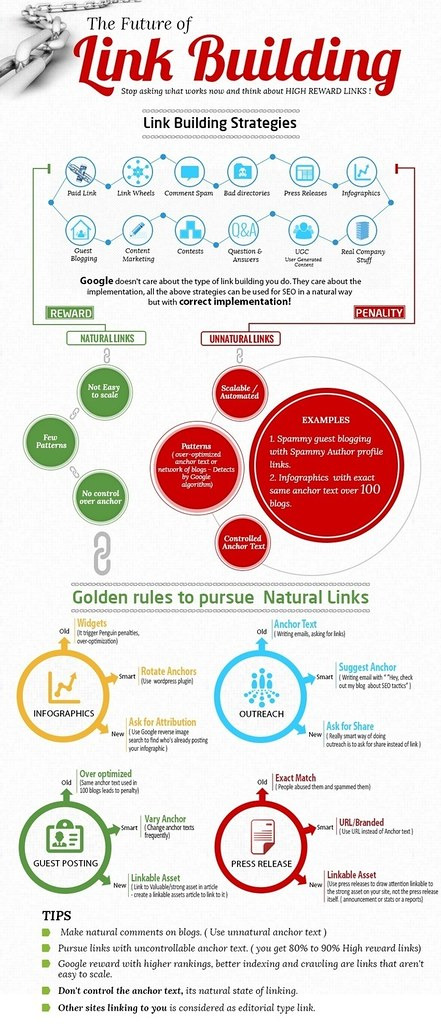 The most effective method to Use Link Building to Increase Traffic to Your Website
