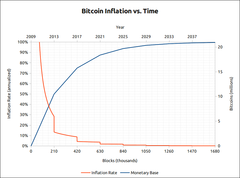 Bitcoin's Inflation Rate (https://en.bitcoin.it/wiki/Controlled_supply)