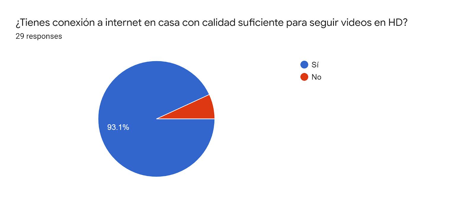 Forms response chart. Question title: ¿Tienes conexión a internet en casa con calidad suficiente para seguir videos en HD?. Number of responses: 29 responses.