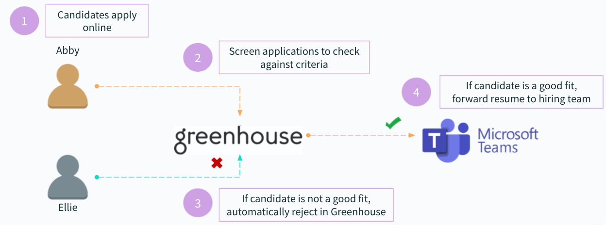 A diagram that breaks down how the resume screening automation works