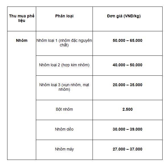 Bảng giá thu mua nhôm phế liệu