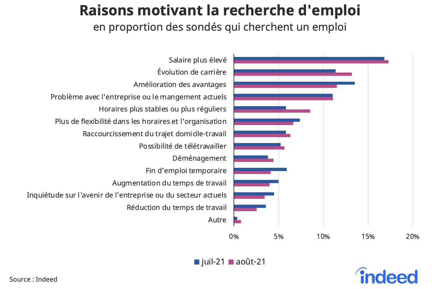 Cet histogramme présente les raisons motivant la recherche d'emploi, en proportion des sondés qui cherchent un emploi, pour les mois de juillet et août 2021