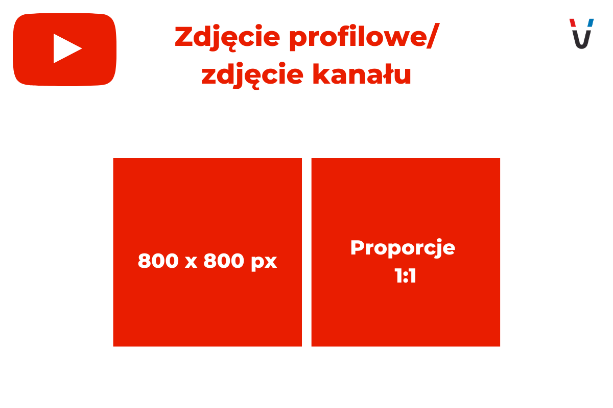 wymiary banerów YT zdjęcie profilowe zdjęcie kanału