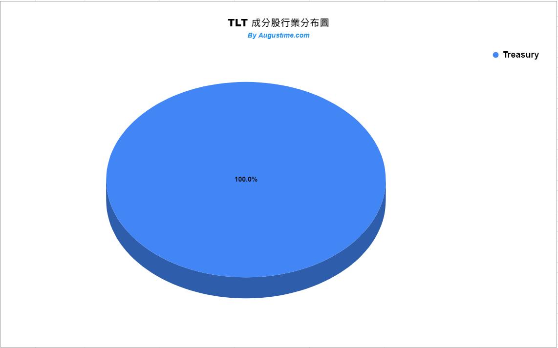TLT成分股行業分布狀況