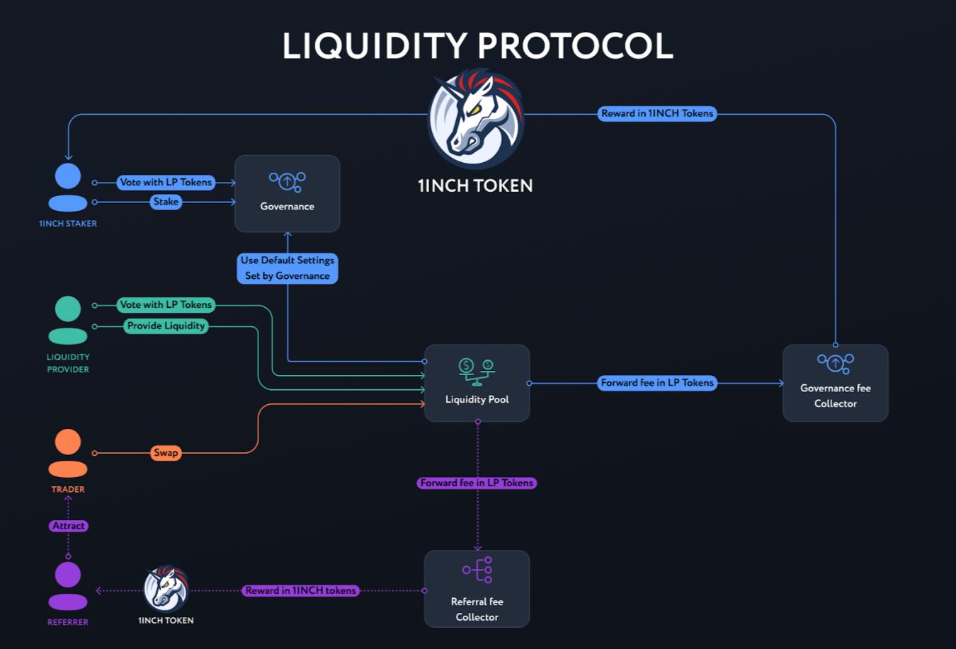 Схема управления протоколом ликвидности