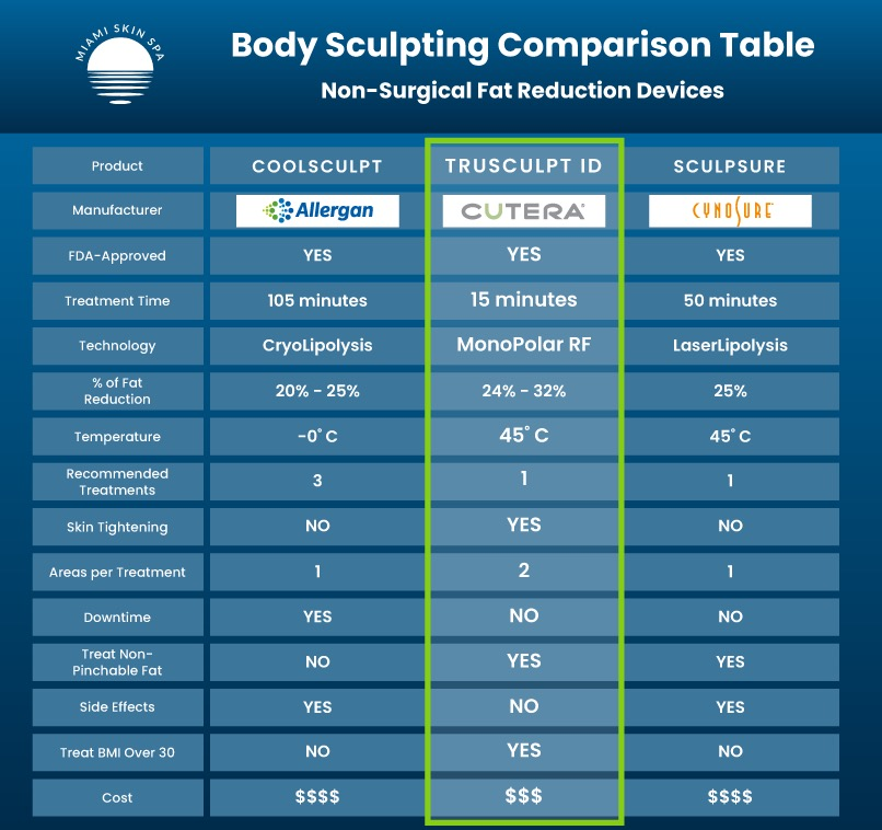 A table showing the statistics of the three most popular body sculpting treatments the CoolSculpting, Sculpsure and truSculpt iD