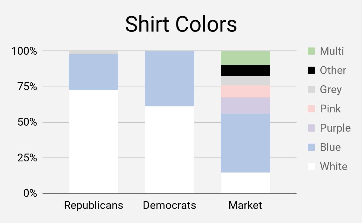 Capitol Hill dress code: shirt colors