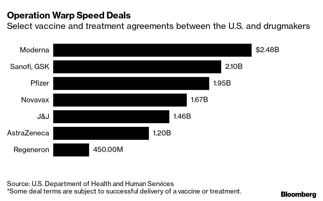 Operation Warp Speed Deals