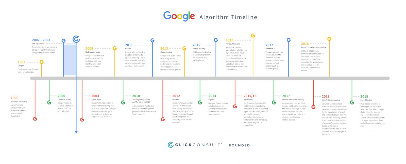 Evolution de l'algorithme Google