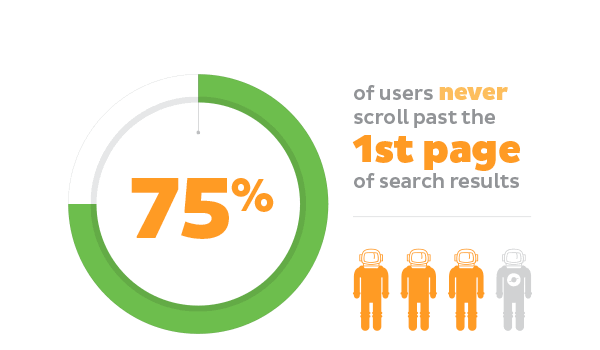users of 1st page of google