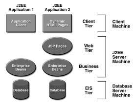 J2EE Applications