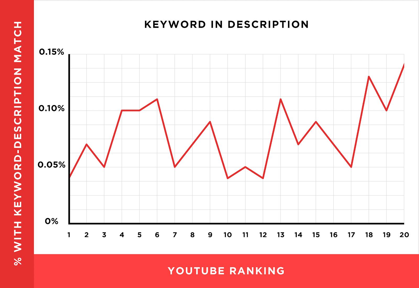 keyword in description