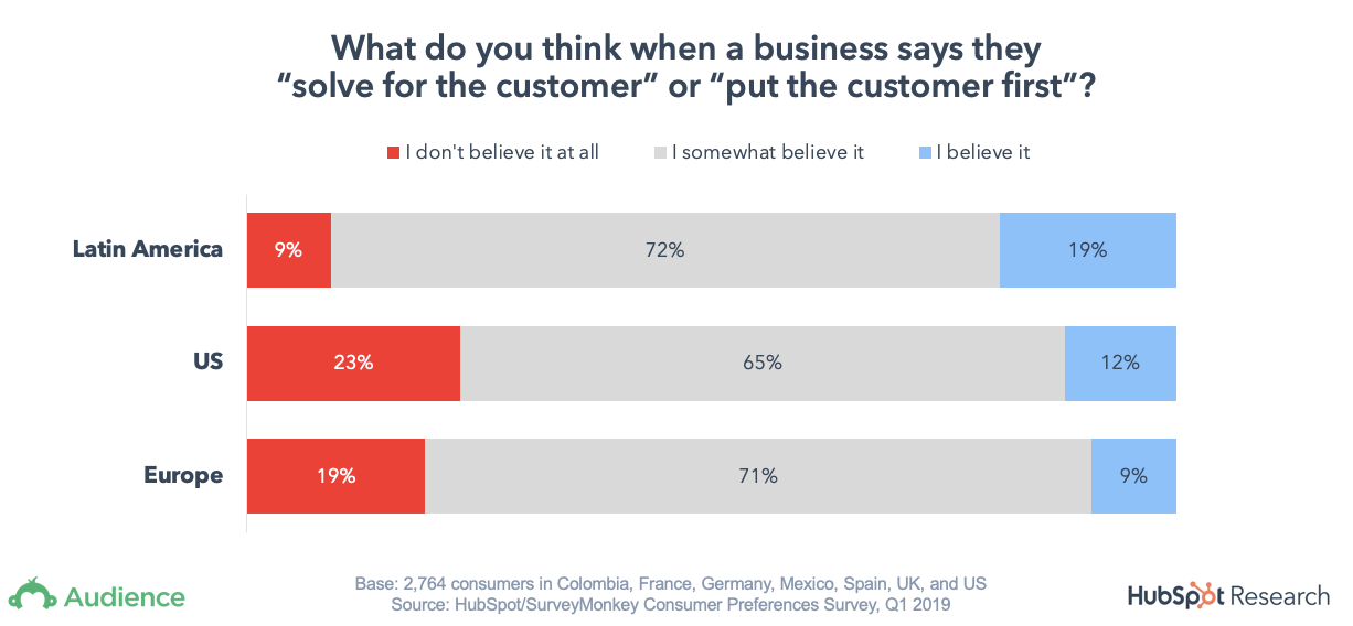 What is Customer Advocacy: A Definition and Strategies to Implement It
