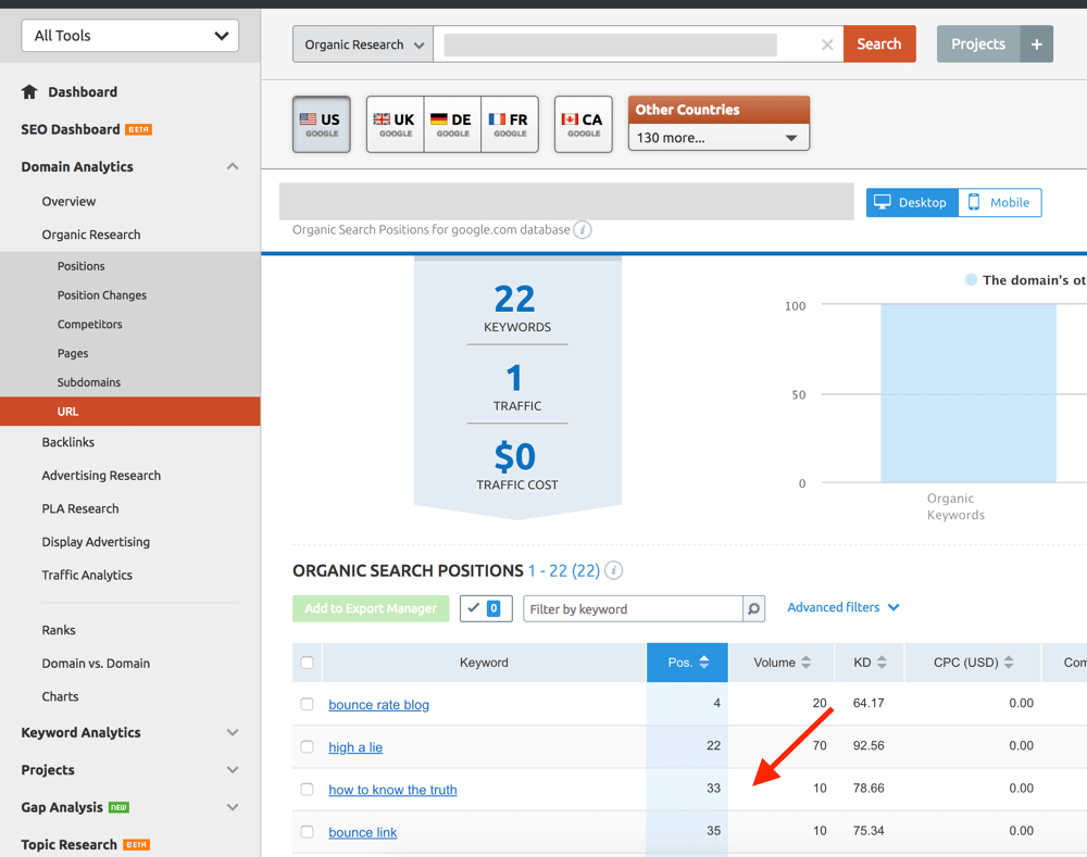 The report shows for the keywords that a page is ranked for