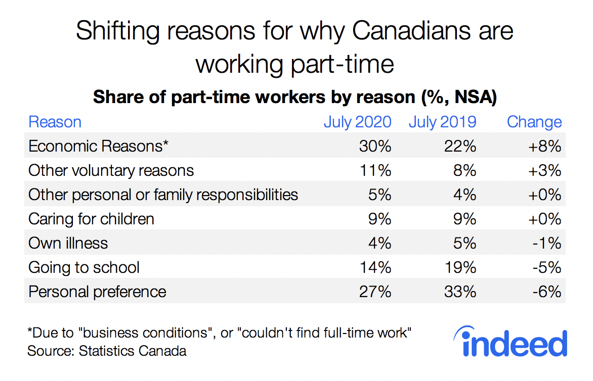 Table showing shifting reasons for why Canadians are working part-time in 2020.