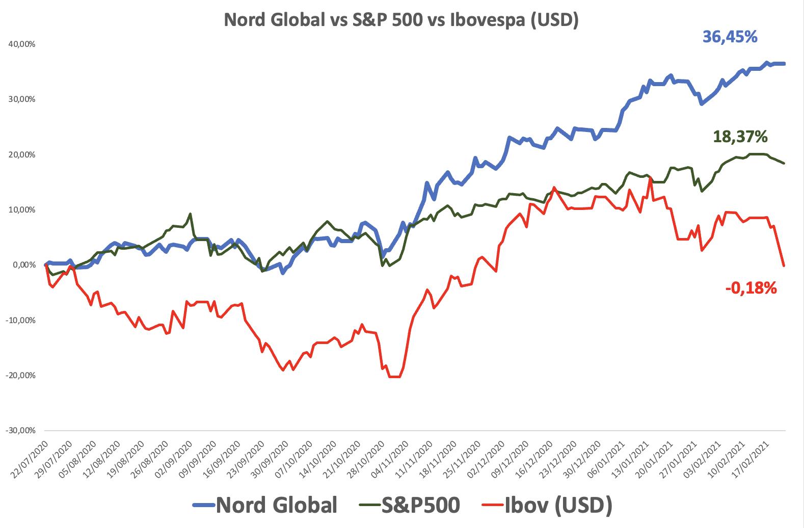 Gráfico apresenta desempenho do Nord Global vs. S&P500 vs. Ibovespa. Período: 22/07/2020 até 17/02/2021.