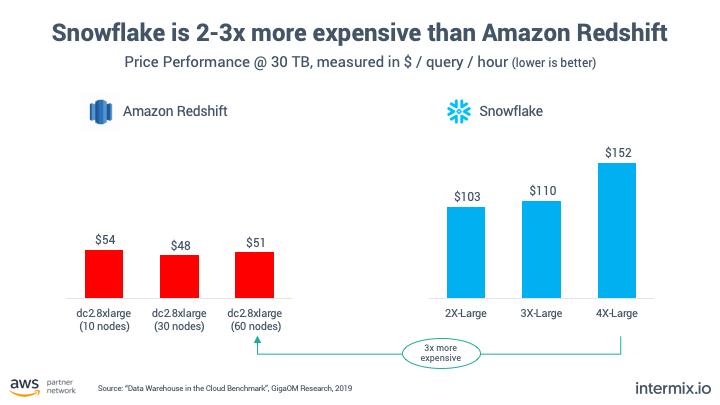 Amazon vs Snowflake