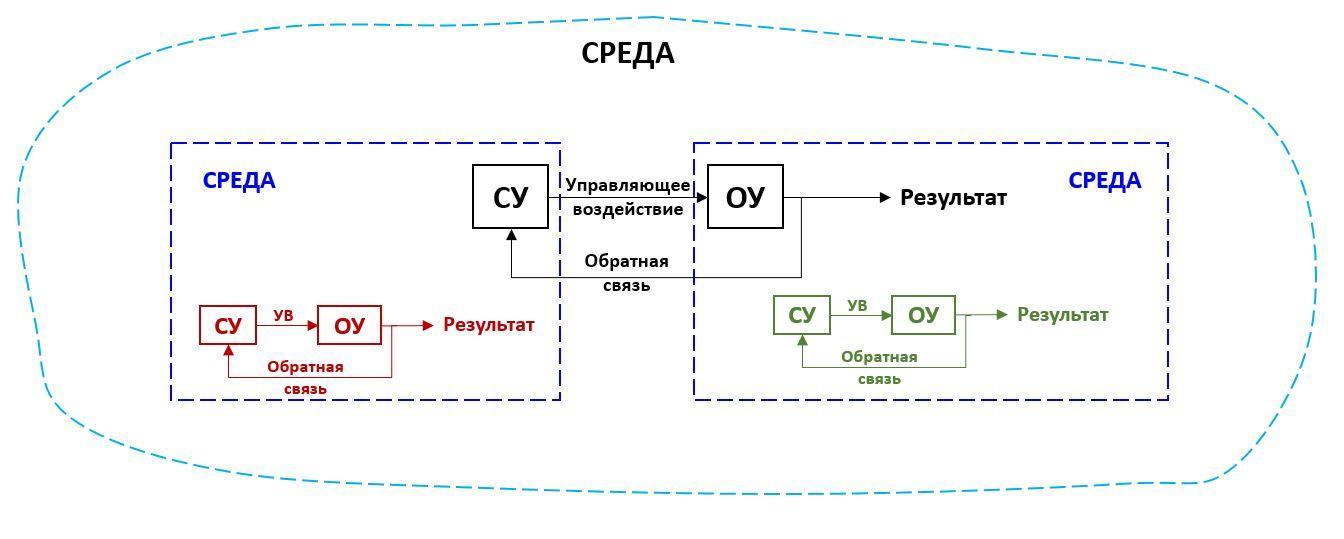 \\spb-prof-01.tt-center.ru\Documents$\dlavrenko\Desktop\Субъект управления - Объект управления (Снимок).JPG