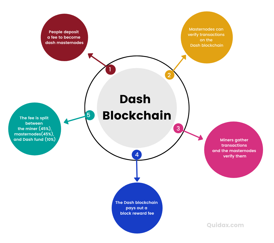 Dash crypto onfographic showing how masternodes work on the blockchain