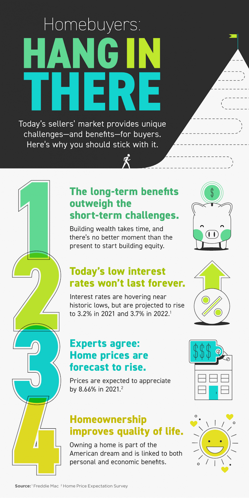 Homebuyers: Hang in There [INFOGRAPHIC]   MyKCM