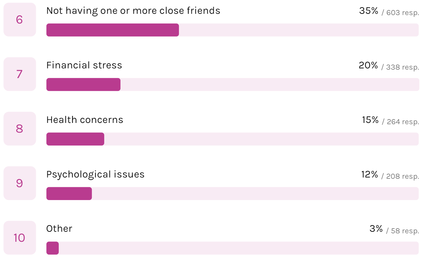 Reasons for Loneliness