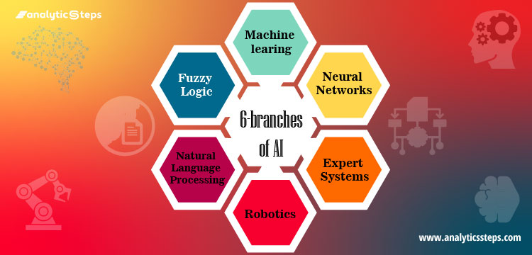 Listing the major branches of AI that include Machine Learning, Neural Network, Robotics, Expert Systems, Fuzzy Logic, Natural Language Processing.