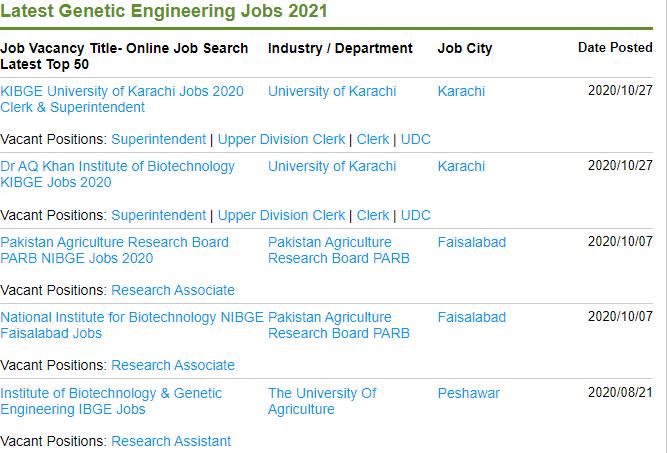 True Scope of Genetic Engineering in Pakistan [Career, Jobs, Salary] 7 - Daily Medicos