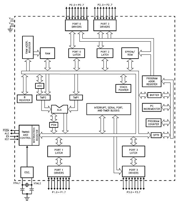 Belajar komputer teknik komputer jaringan sistem komputer minimal gambar 12 diagram blok mikrokontroler mcs51 atmel ccuart Images