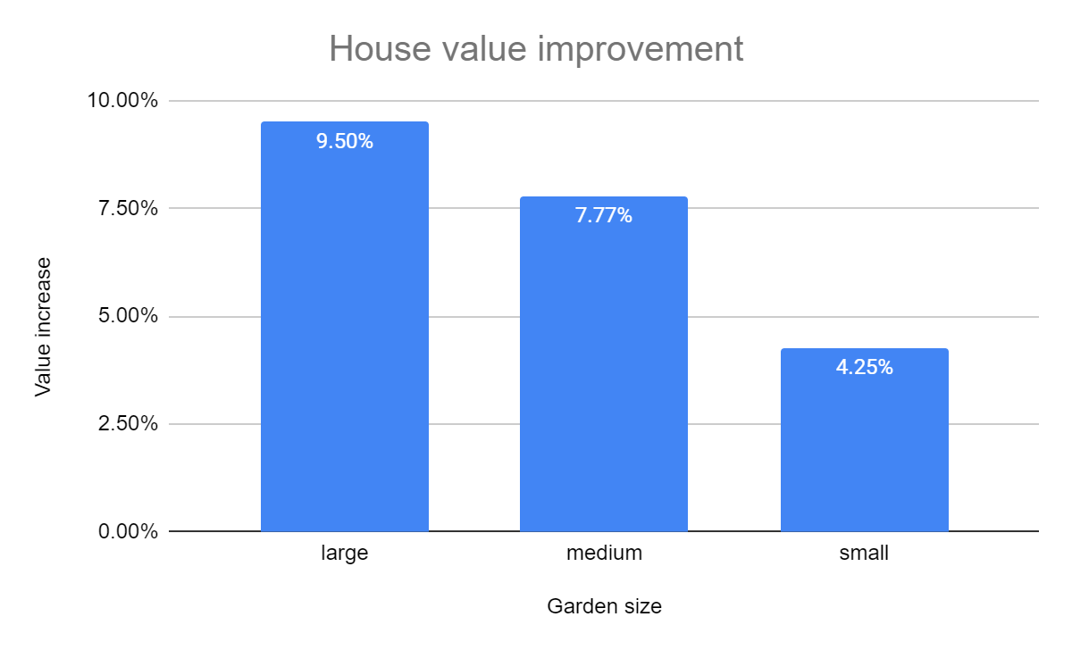 A bar chart showing how much your garden could increase your house value depending on the size of the garden