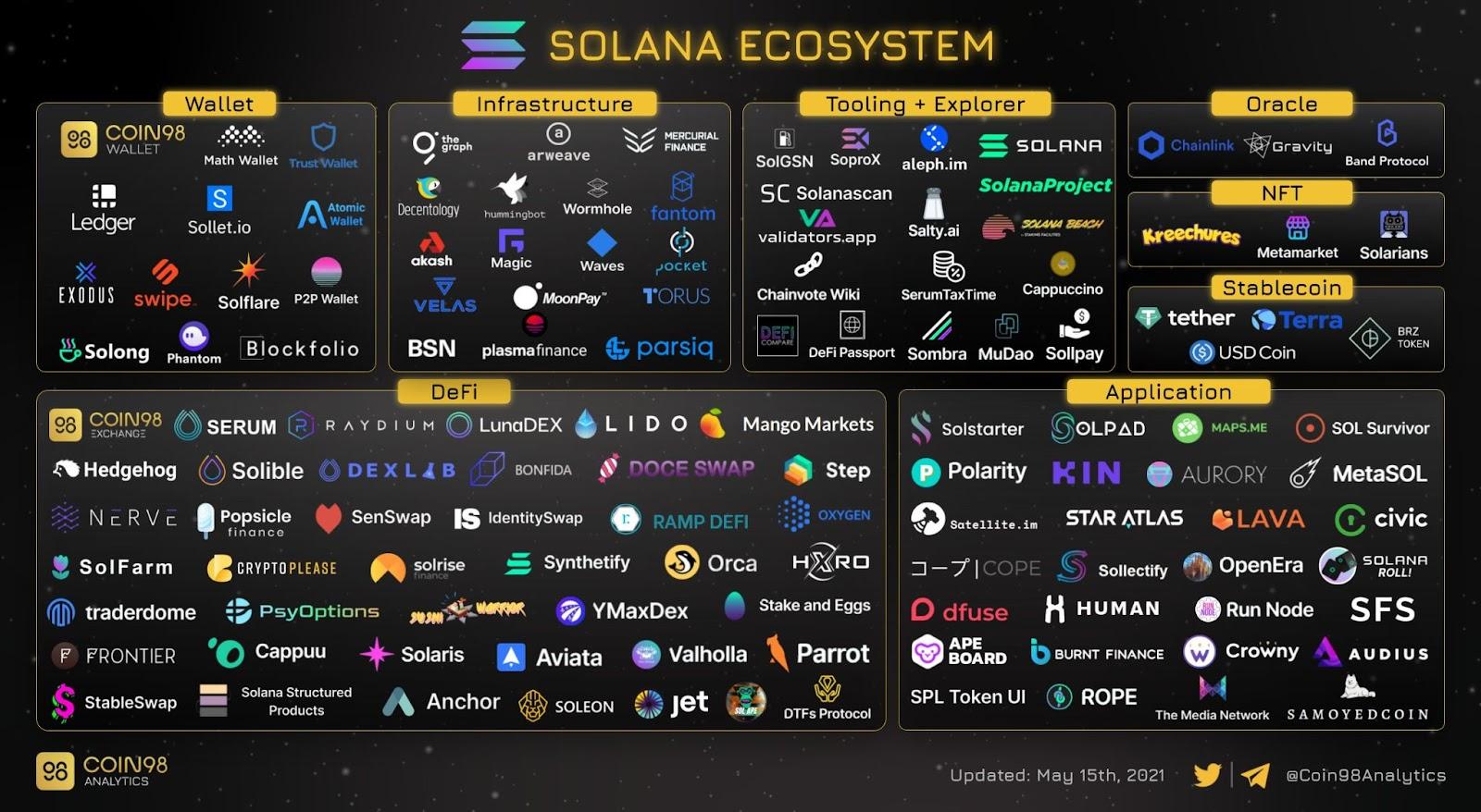 Solana Ecosystem