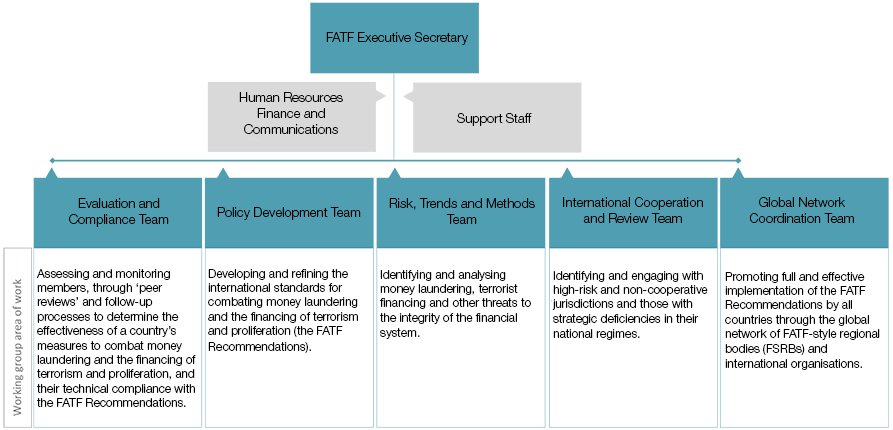 The FATF Secretariat's Organizational Structure (source:FATF)