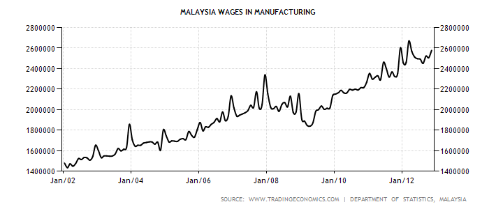 malaysian construction industry sector economics essay Access the latest politics analysis and economic growth summary through 2011 for malaysia from the economist intelligence unit  industry services source: the.