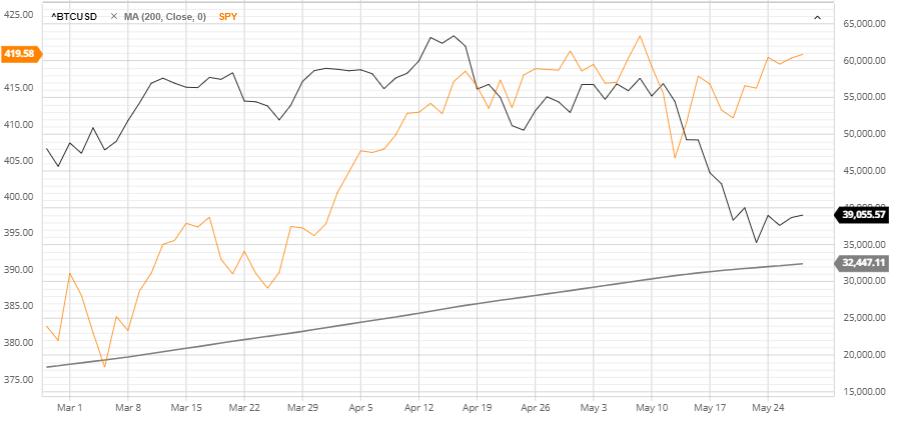 Bitcoin Nasdaq Correlation