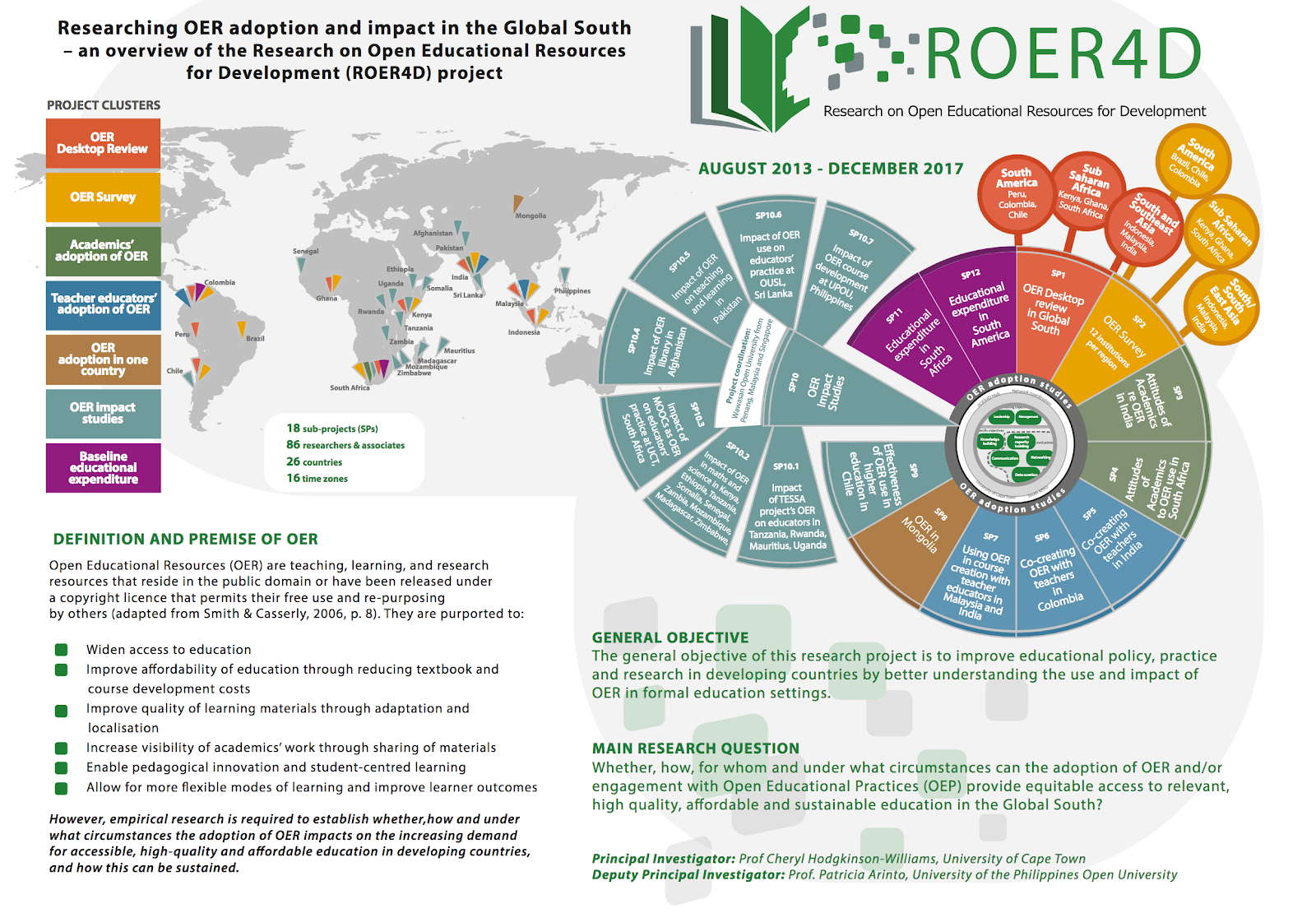 complex illustration depicting the multiple projects and findings of the ROER4D project
