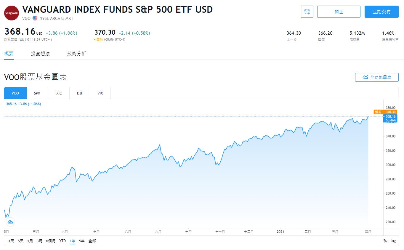 美股VOO股價即時走勢怎麼查詢