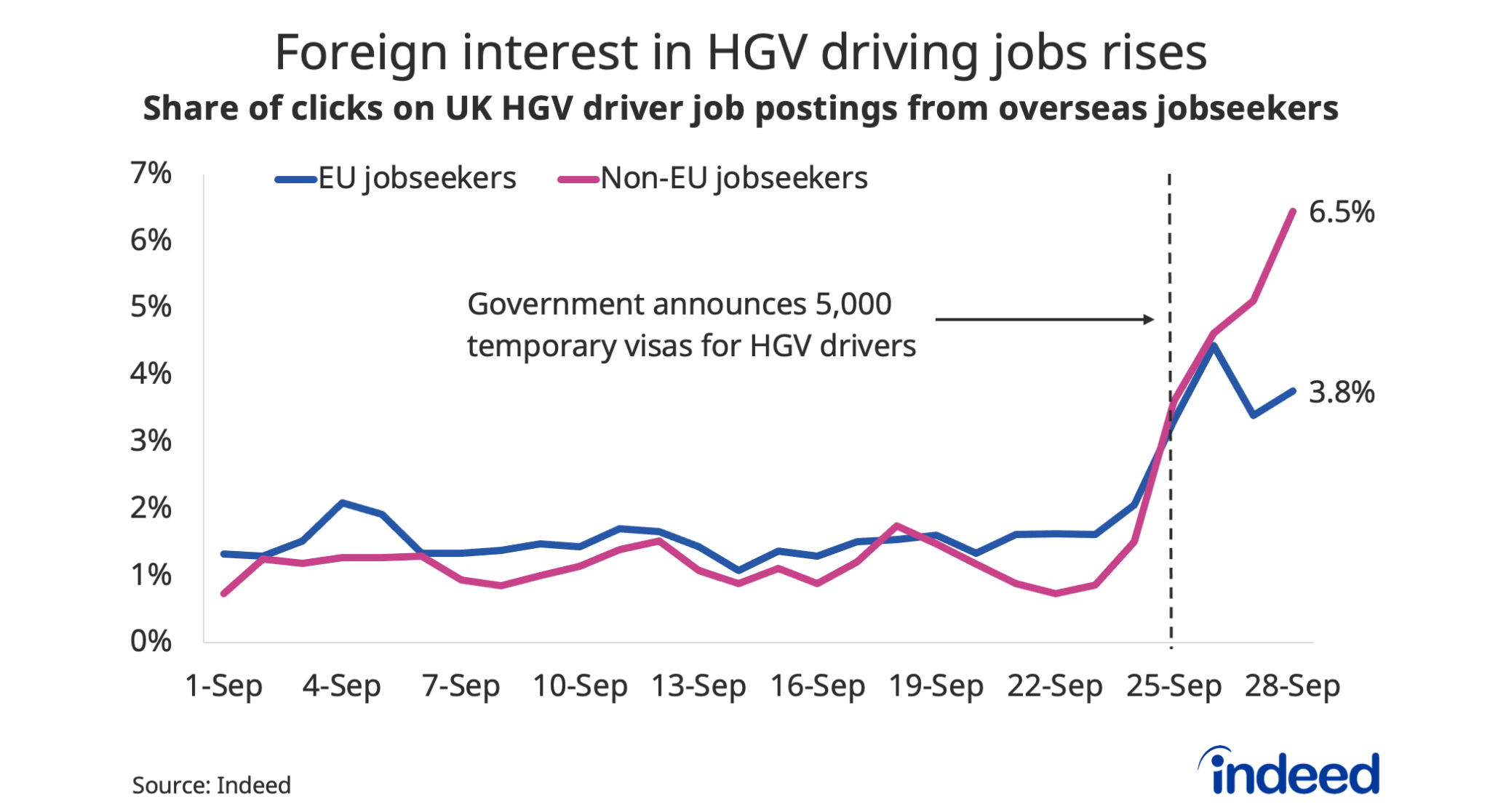 """A line graph titled """"Foreign interest in HGV driving jobs rises"""""""