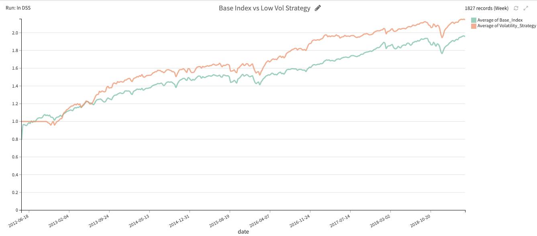 base index vs low volatility in Dataiku