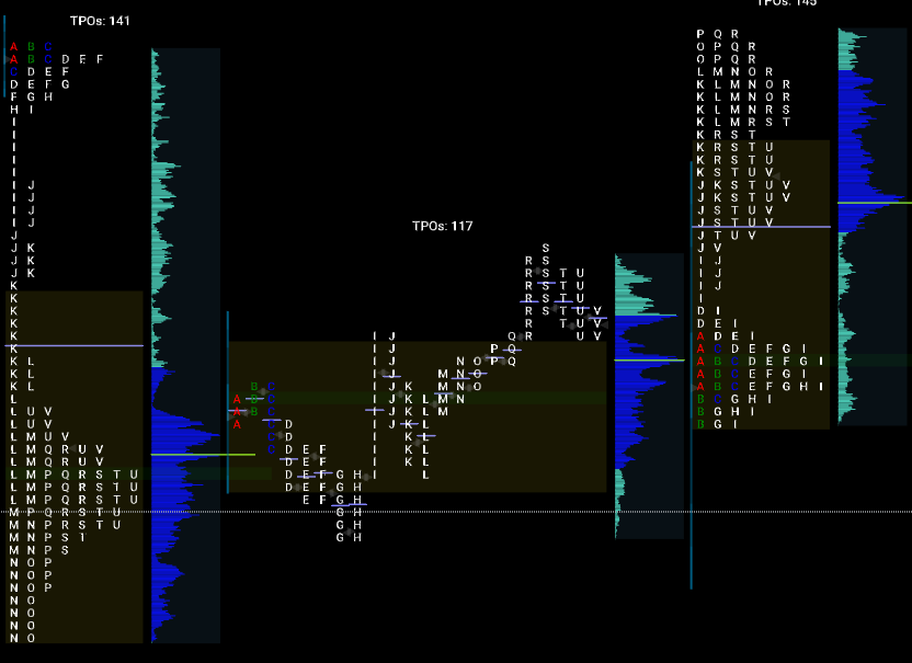 Value Area Setups - TPO Profile Chart