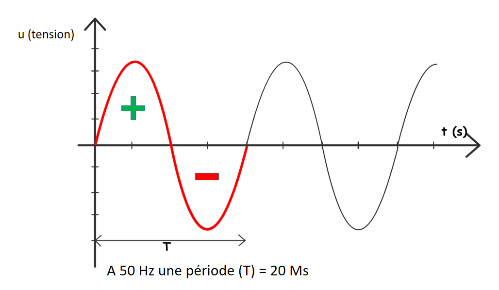 Schéma qui illustre un signal sinusoïdal, qui est la représentation graphique du courant alternatif.  dans notre exemple la fréquence est de 50Hertz.