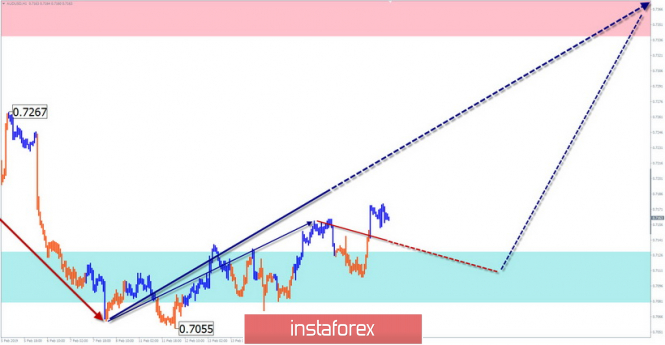 Simplified wave analysis. Overview of AUD / USD for February 20