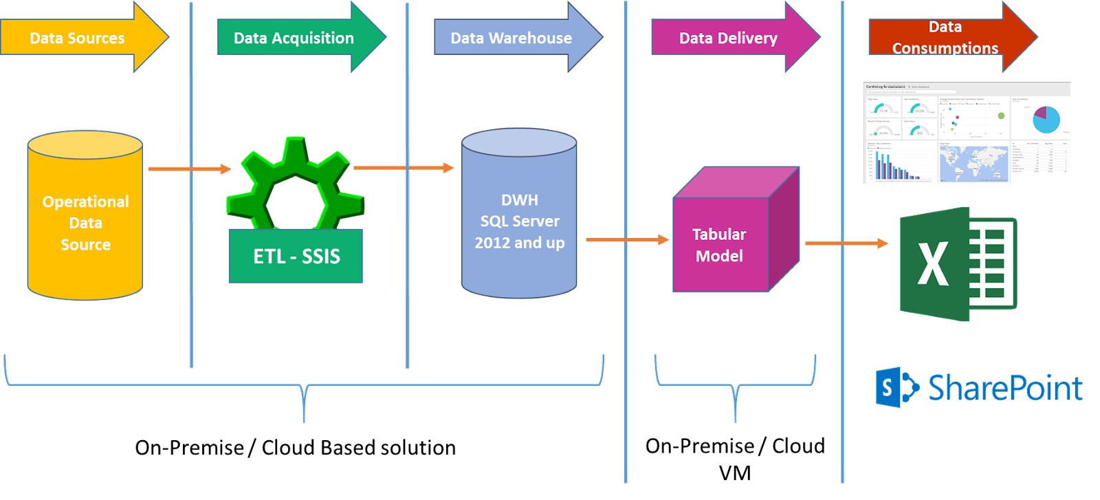 Data workflow – from source to data presentation.png